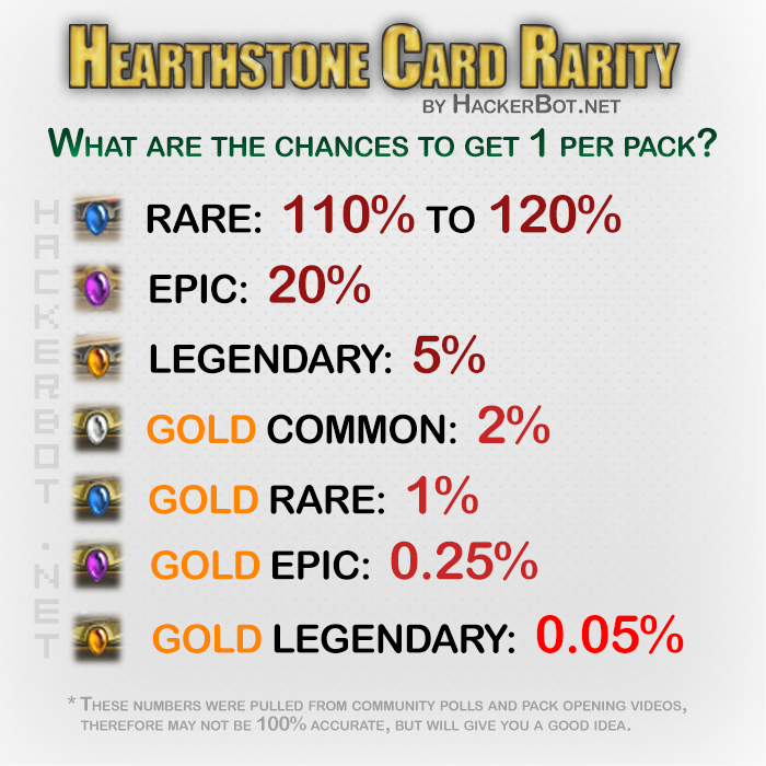 Hearthstone Card Rarity and Odds of getting